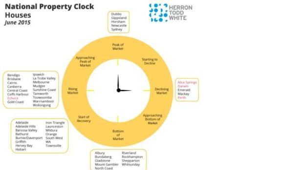national property clock