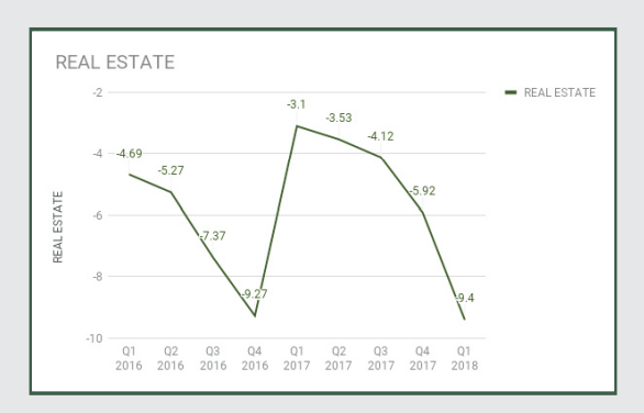 Analysis of Real Estate Market contribution to GDP