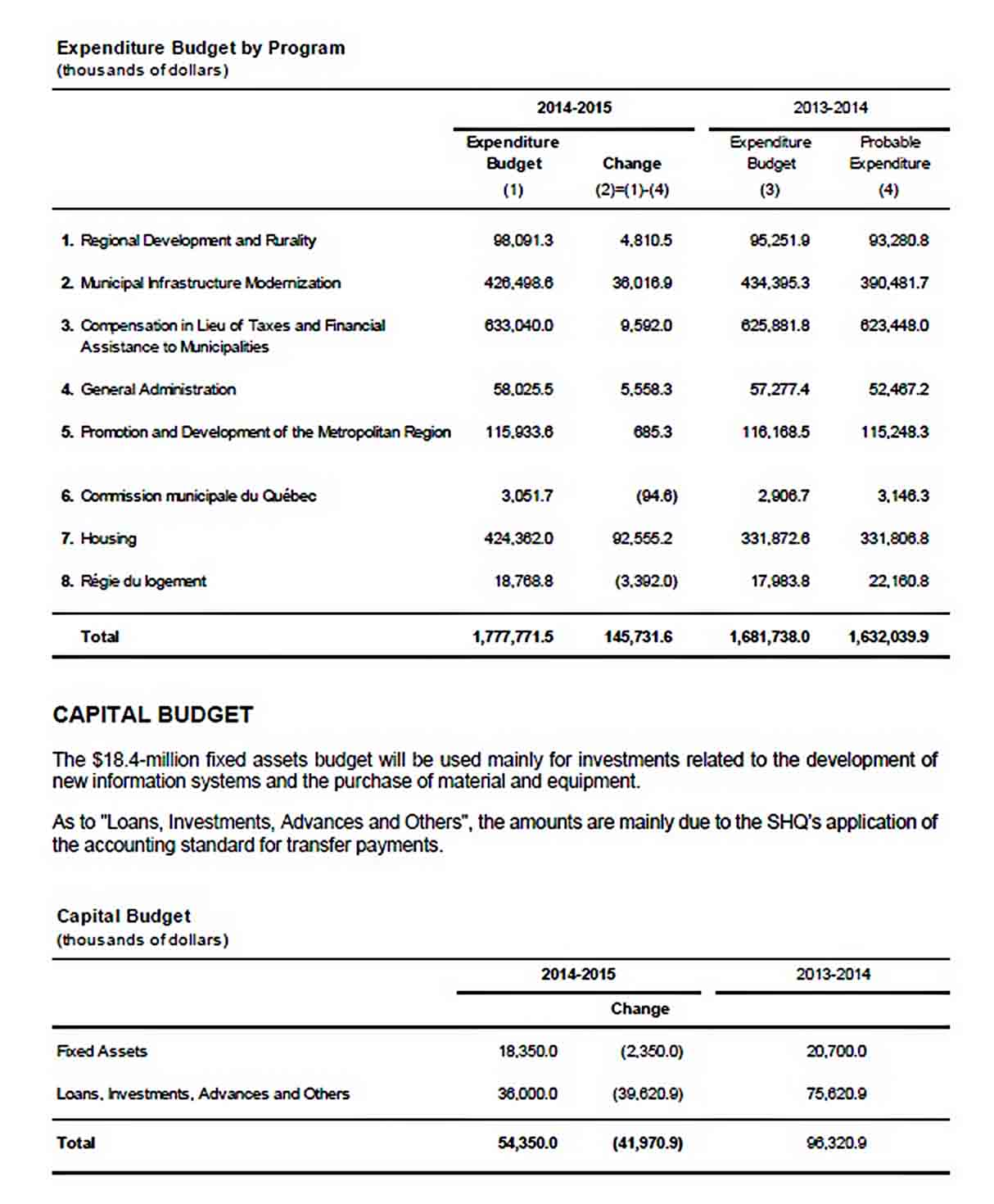 Sample Capital Expenditure Budget Template