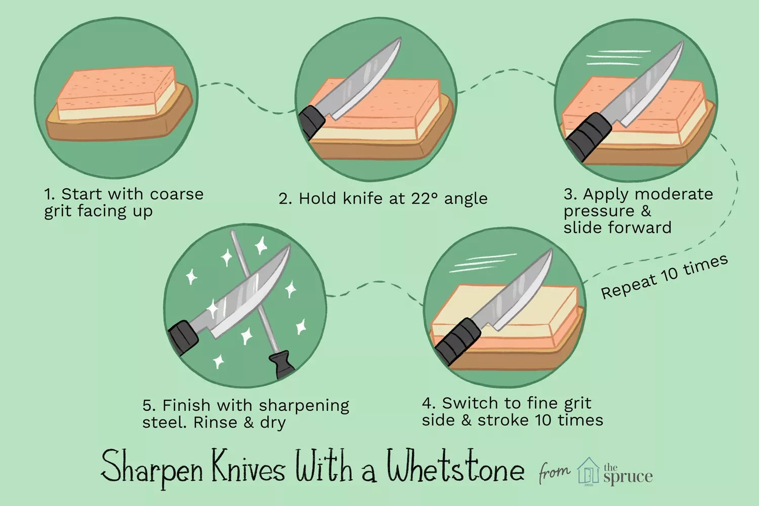 A Complete Guide to Sharpening Your Knives with a