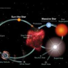 Periodic Elements Diagram Clarion Car Radio Wiring Lives Of Stars Table Banner Night