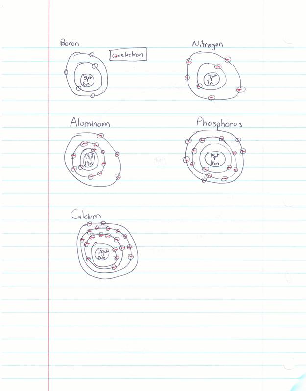 Aluminum Valence Electrons : aluminum, valence, electrons, Valence, Electron, Notes, 3/26/13, Nihar's, Science, Notebook