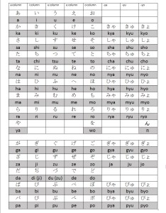 Complete hiragana chart also the japanese writing system lessons rh nihongoshark