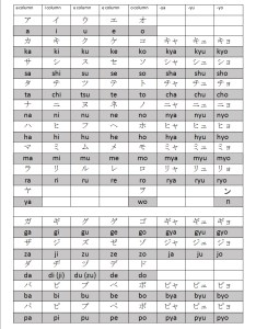 Complete katakana chart also the japanese writing system lessons rh nihongoshark