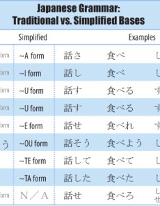 Traditional vs simplified japanese bases chart also verb the way and rh nihonshock