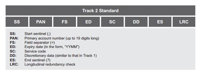 Track 2 Standard