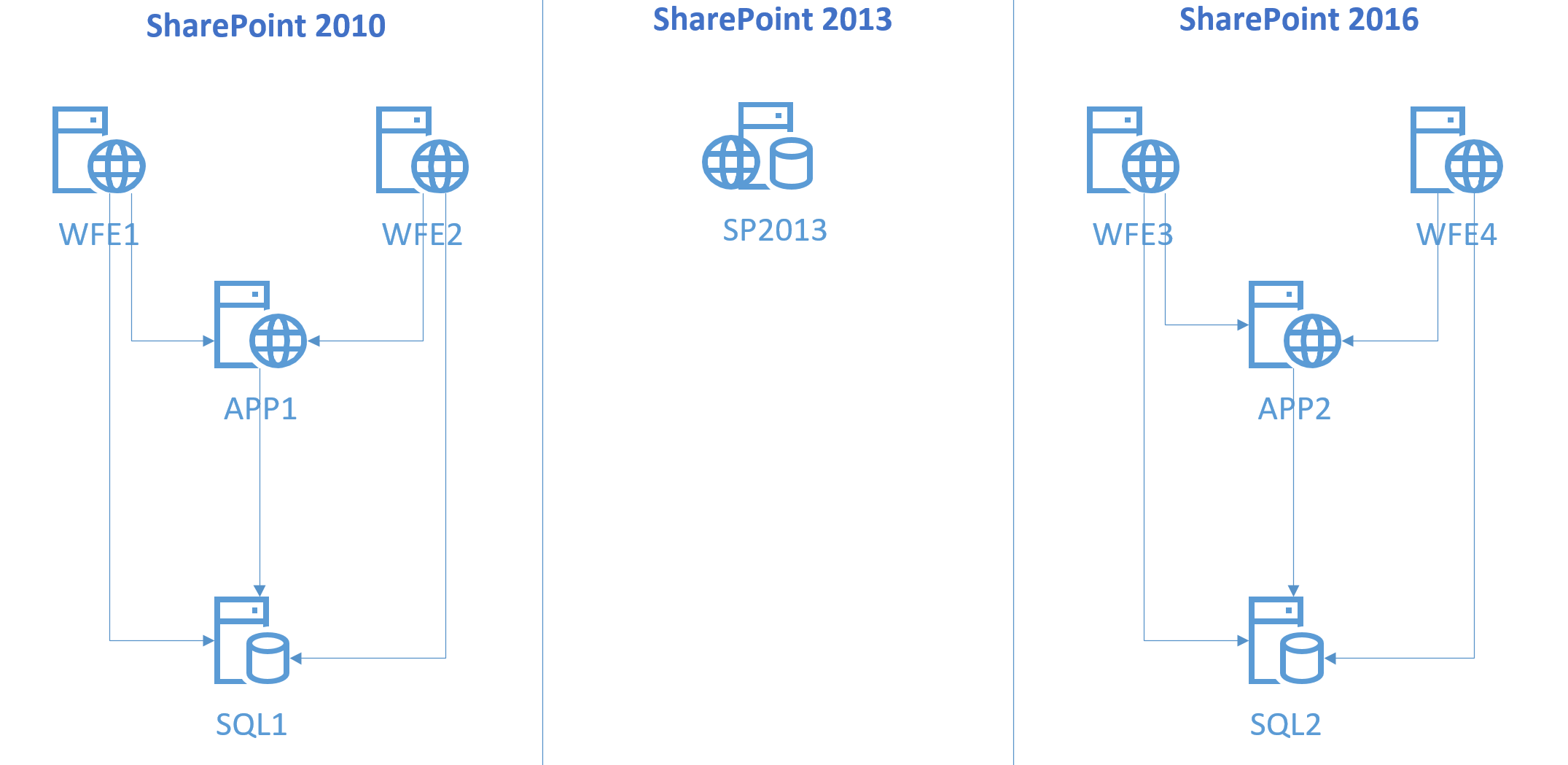 sharepoint 2010 farm architecture diagram hobbes and locke venn upgrade from to 2016  crawl