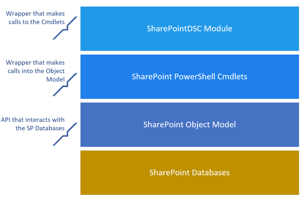 SharePointDSC Layers