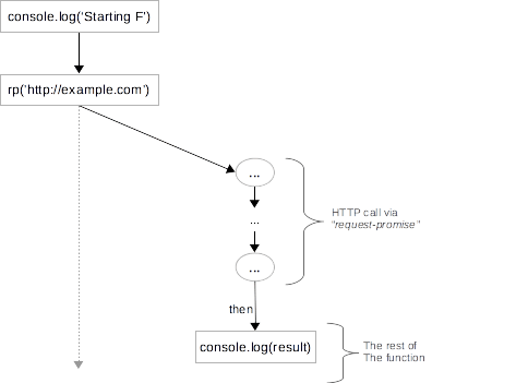 Diagramme example 3