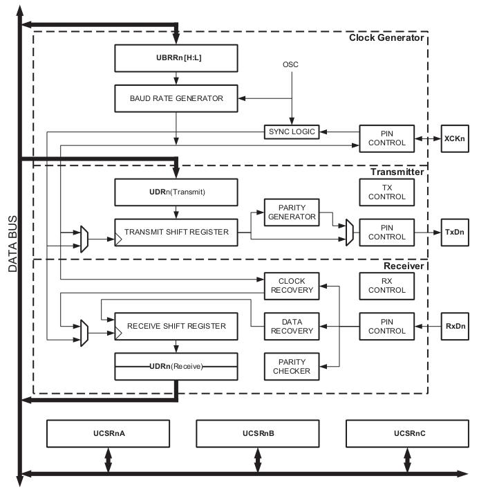 Debugging USART on an Atmel ATMega328P Microcontroller