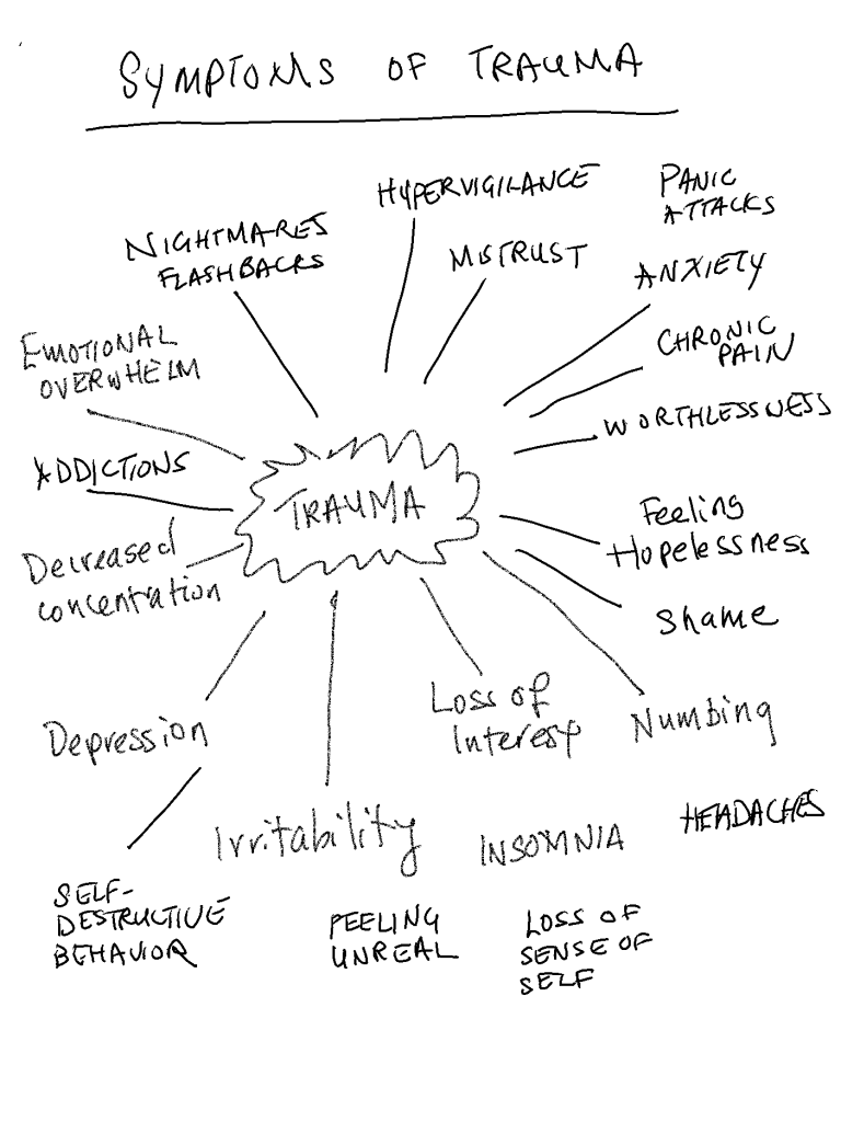 Symptoms of psychological trauma