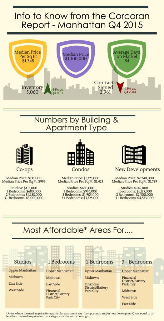 manhattan-infographic-q4-2015