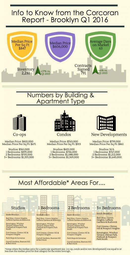 brooklyn-infographic-q1-2016