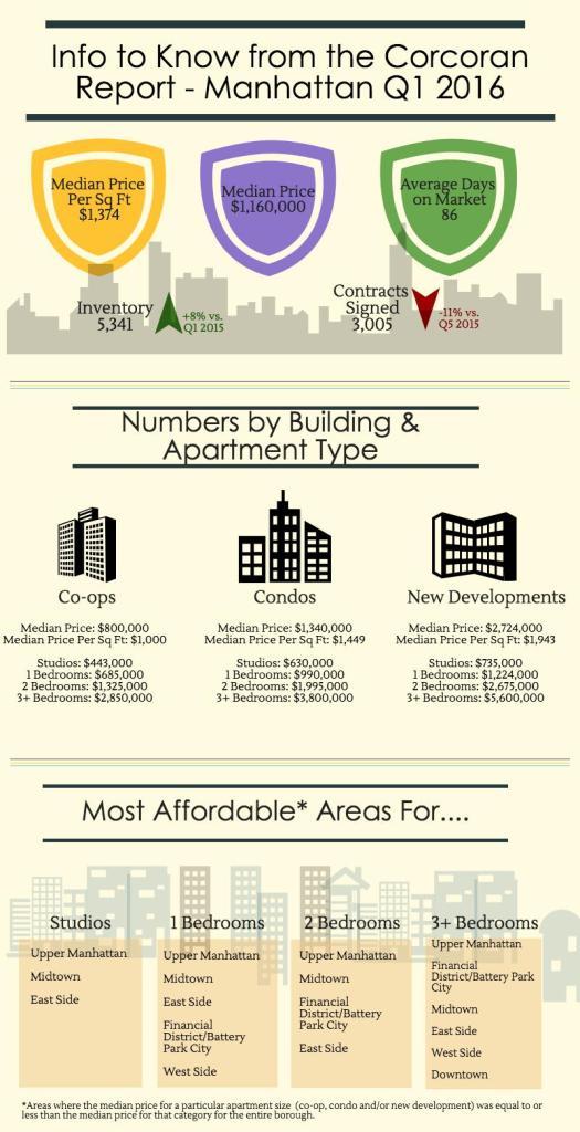 manhattan-infographic-q1-2016