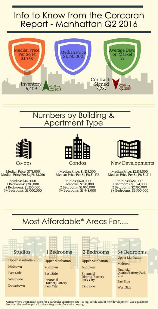 manhattan-infographic-q2-2016