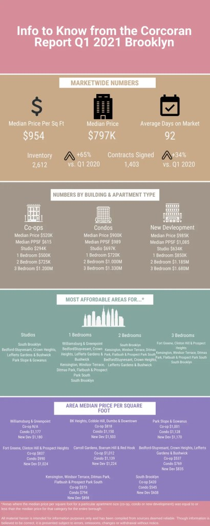Infographic with information from the Corcoran Q1 2021 NYC real estate market update