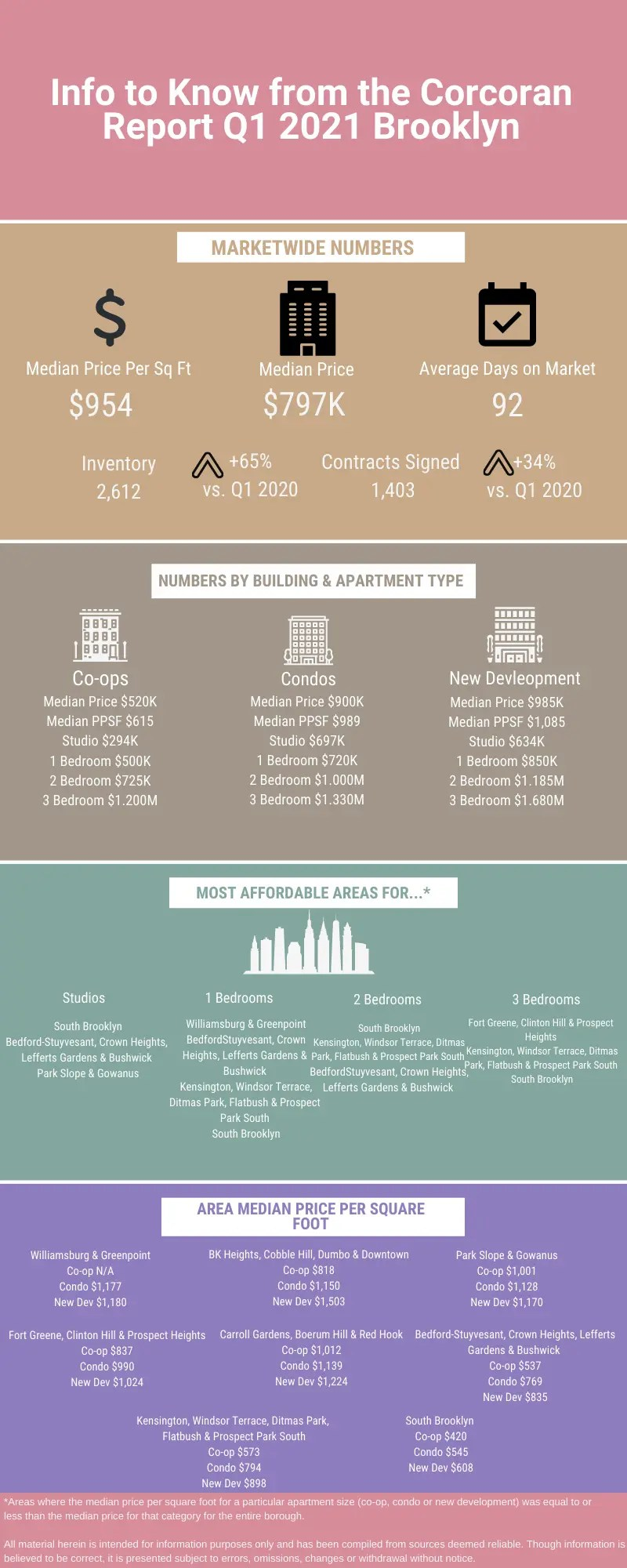 Infographic showing information from the Q1 2021 real estate market update from Corcoran for Brooklyn