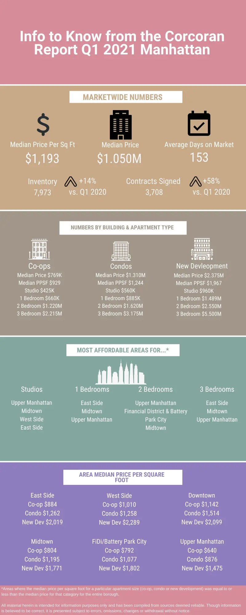 Infographic showing information from the Q1 2021 real estate market update from Corcoran for Manhattan