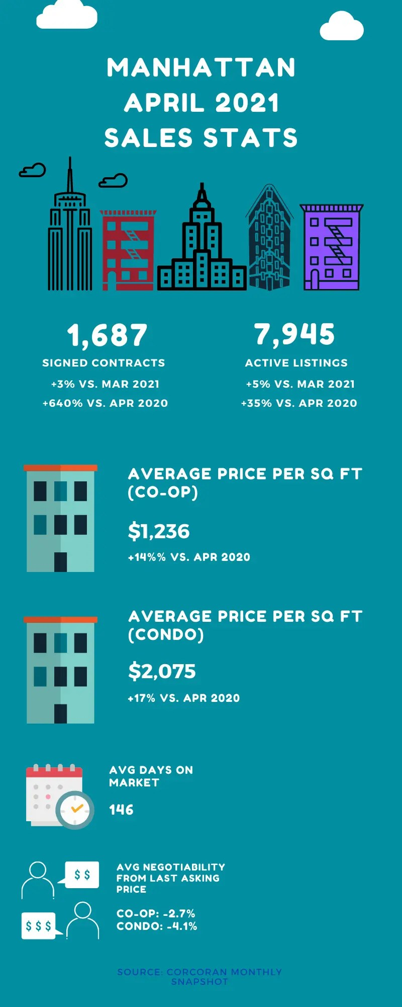 Infographic showing sales market stats for Manhattan in the month of April 2021