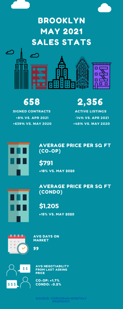 Infographic showing sales market stats for Brooklyn in the month of May 2021