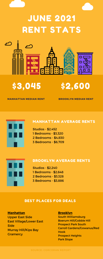 Infographic showing NYC rental market information for June 2021