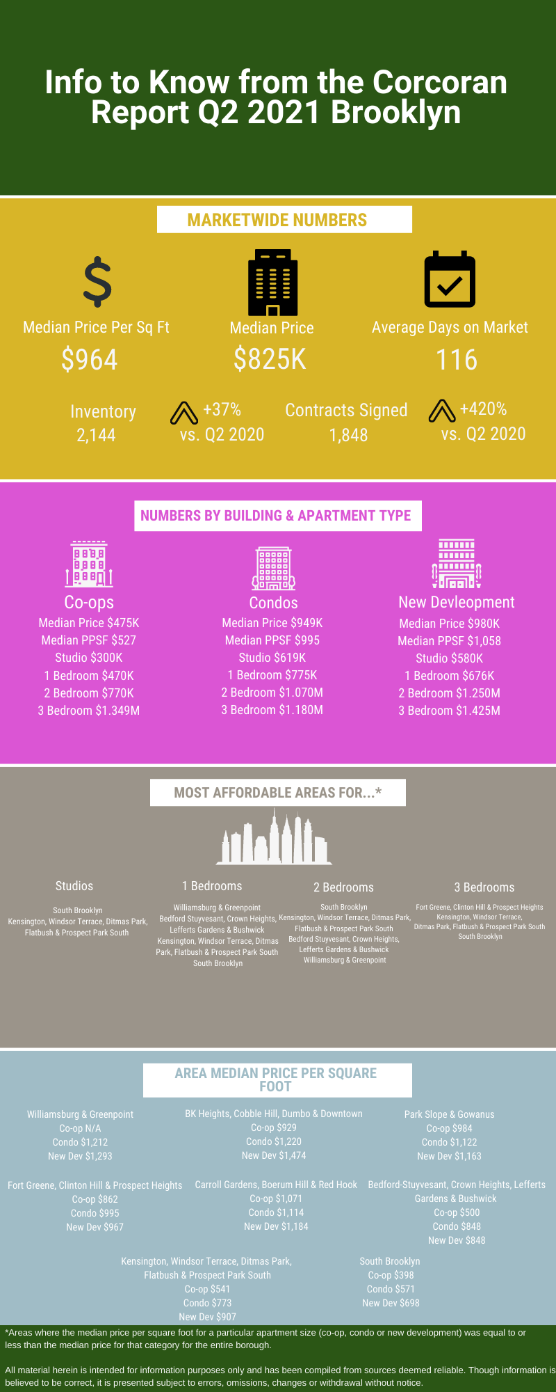 Infographic showing information from the Q2 2021 real estate market update from Corcoran for Brooklyn