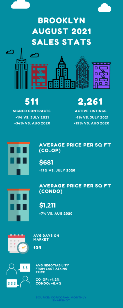 Infographic showing sales market stats for Brooklyn in the month of August 2021