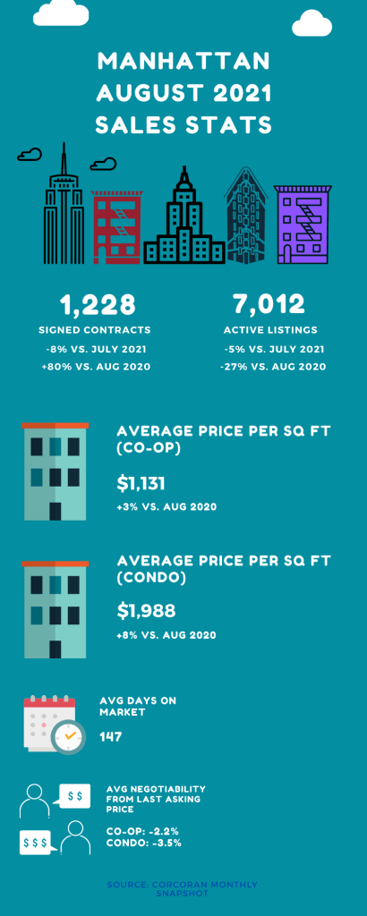 Infographic showing sales market stats for Manhattan in the month of August 2021