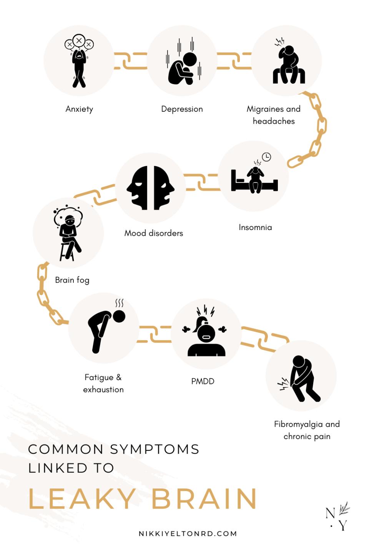 leaky brain symptoms