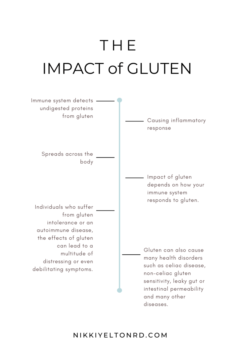 What occurs in the body when eating gluten and not adhering to a gluten free diet