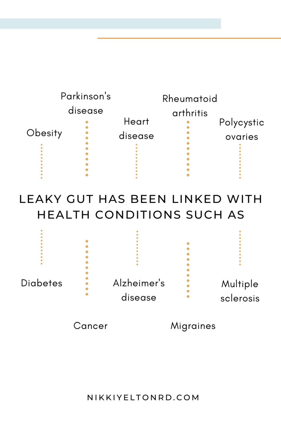 Health conditions such as diabetes, Alzheimers, and heart disease have been linked with leaky gut