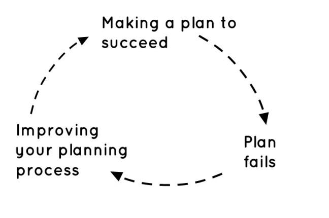 How to break bad habits positive feedback loop