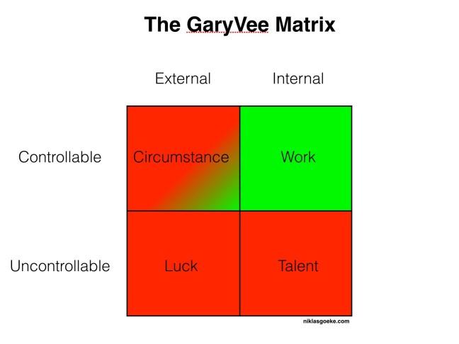 GaryVee Matrix 5