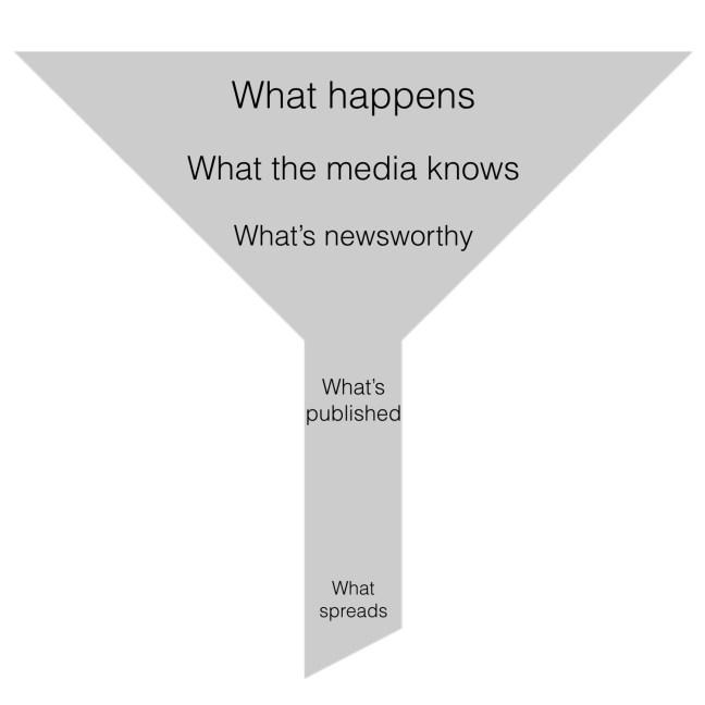 Trust Me, I'm Lying Summary News Funnel