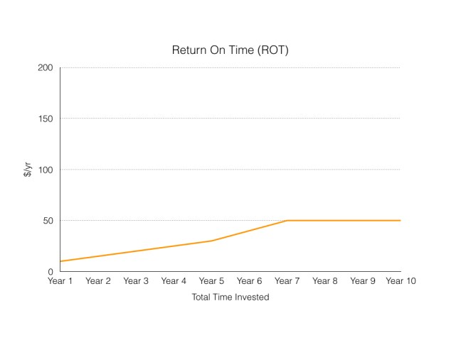 Return On Time MLM