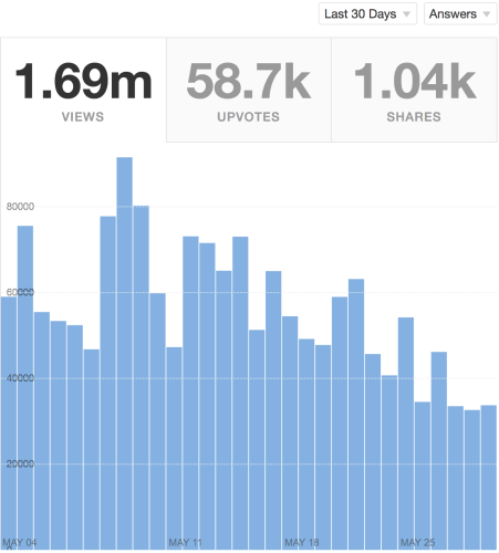 How To Learn Faster Quora Stats