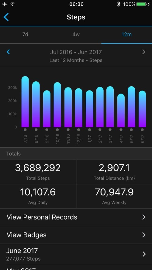 10000 Steps A Day Results