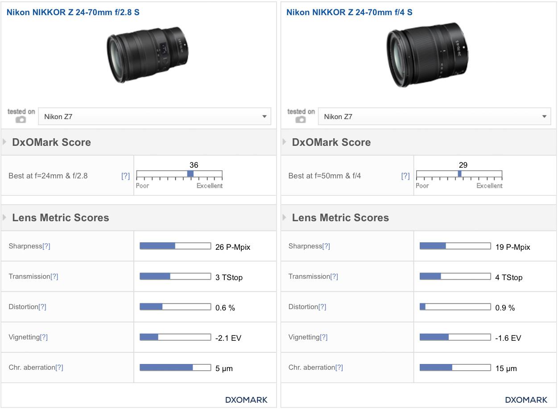 Nikonblog.cz > Neporazitelný. Objektiv Nikkor Z 24–70 mm f