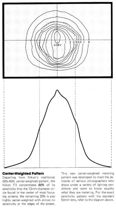 ニコンF3 測光感度分布: ニコンカメラの小(古)ネタ