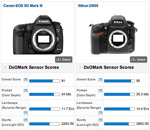 Nikon D800 vs Canon EOS 5D Mark III DxOMark verdict: Nikon D800   95, Canon 5D Mark III   81