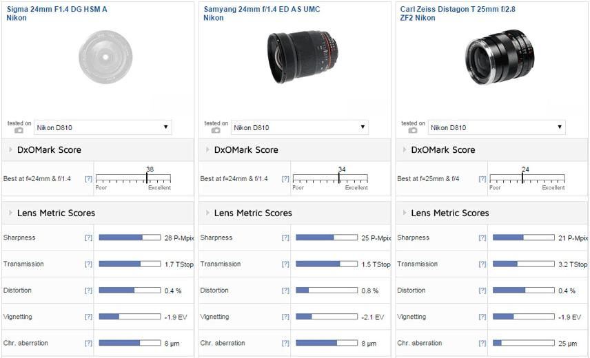 Sigma 24mm f/1.4 DG HSM Art lens for Nikon F mount tested