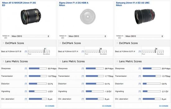 DxOMark review of the Nikon AF-S Nikkor 24mm f/1.8G ED