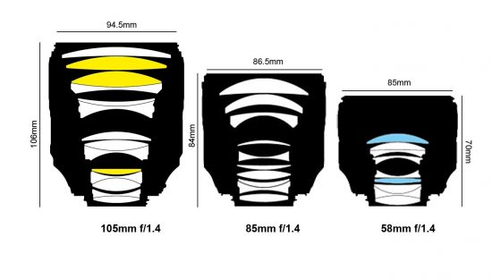 Nikon AF-S Nikkor 105mm f/1.4E ED lens additional coverage