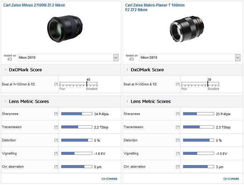 Zeiss Milvus 2/100mm and Nikon 55-200mm f/4-5.6G ED VR II