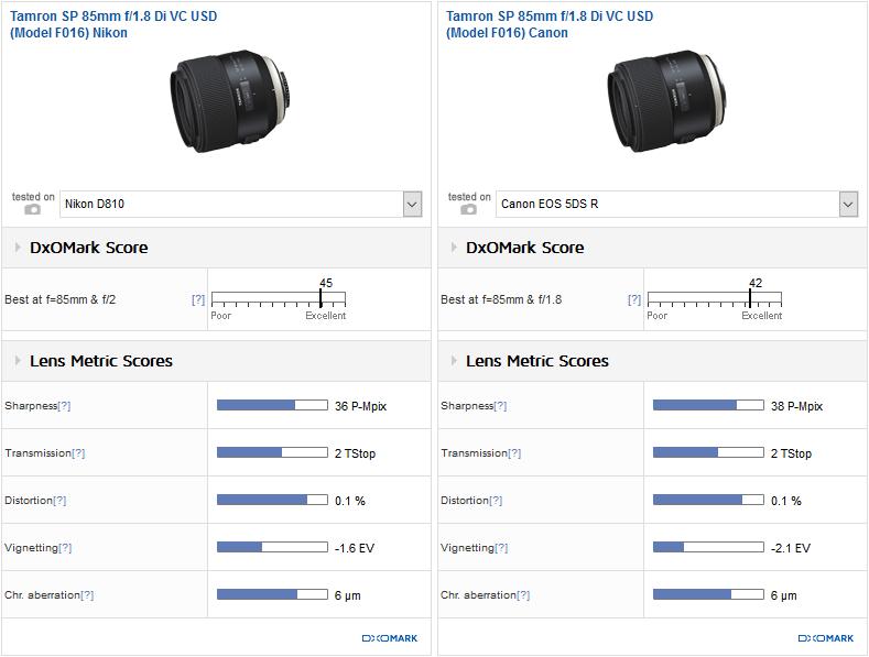 Tamron SP 85mm f/1.8 Di VC USD lens (Nikon F mount