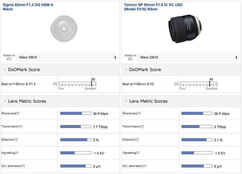 Sigma 85mm f/1.4 Art lens: