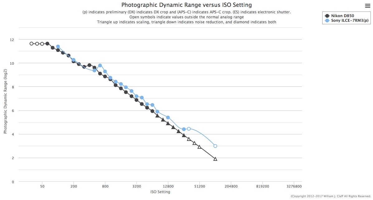 Weekly news flash #443 Nikon D850 edition (with D850 vs