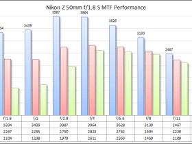 Obiettivi consigliati per le fotocamere Nikon Z7 / Z7II