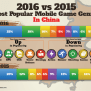 China S Most Popular Mobile Game Genres 2016 Vs 2015 Niko