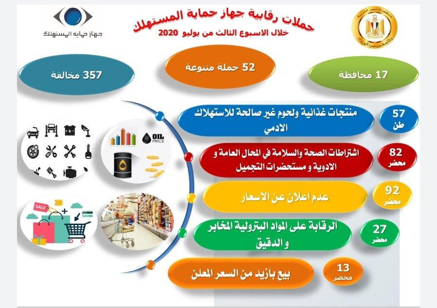 «استعداداً لعيد الأضحى» : «حماية المستهلك» يحكم الرقابة على الأسواق